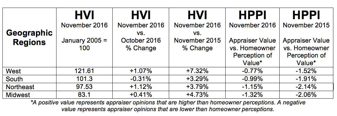 d-hvi-hppi-tables-december-geographic