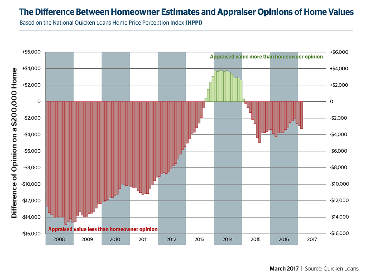Quicken Loans Measure Of Home Value Perception Shows