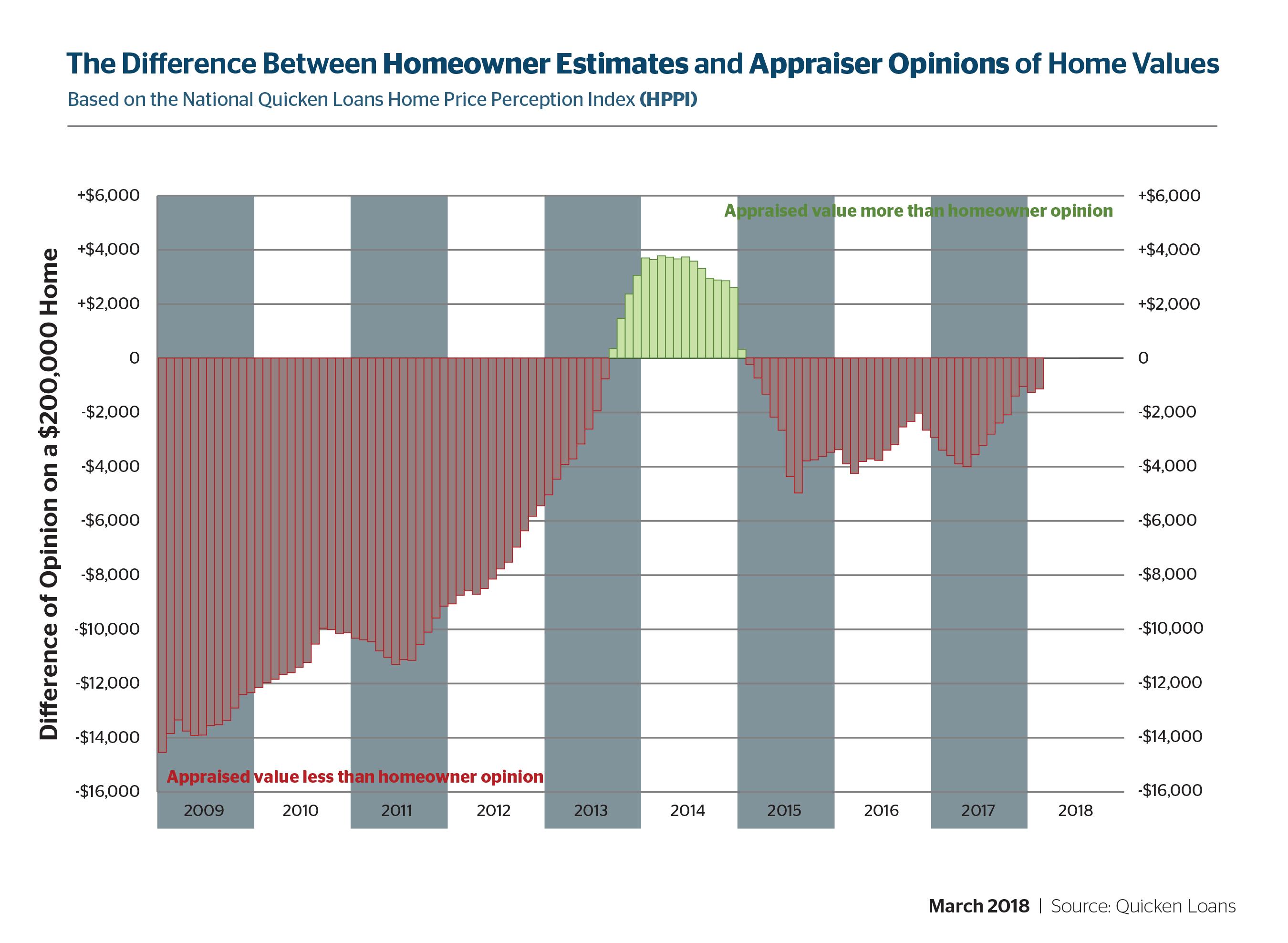 Mortgage Loan Volume