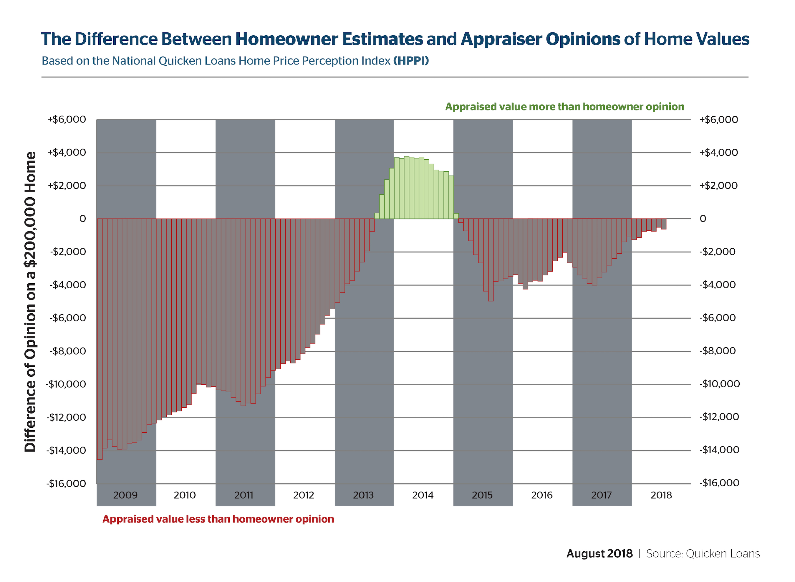 Quicken Loans Report Shows Convergence Of Owner And Appraiser Home