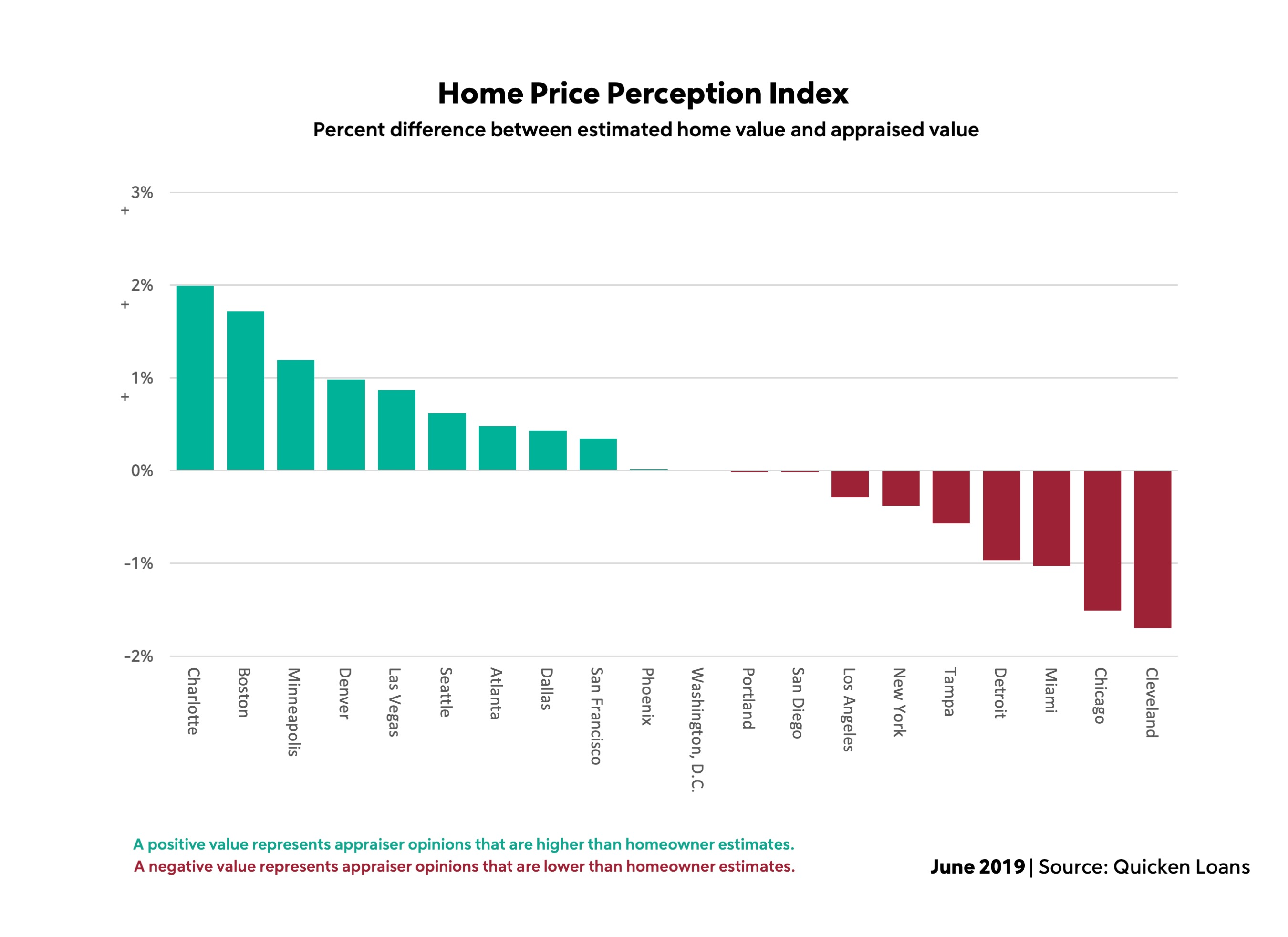 Quicken Loans: Owner Perceptions of Home Values Improve